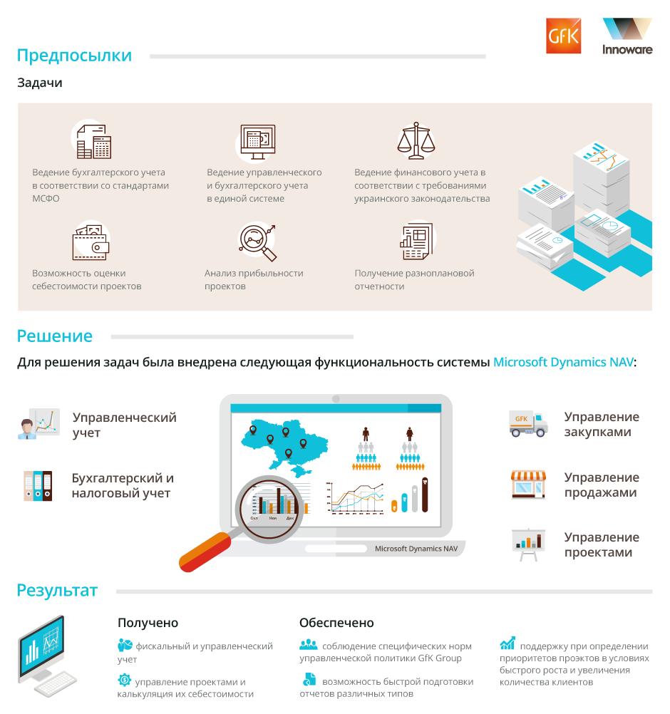 Внедрение Microsoft Dynamics NAV в компании GfK-USM Украина