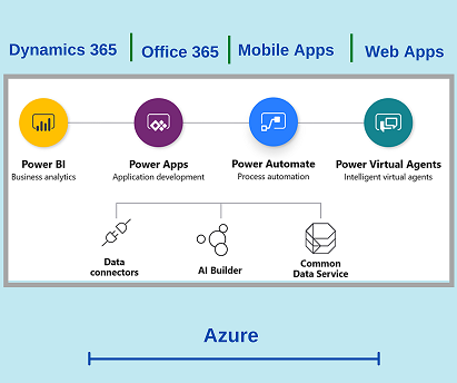 Объединение Power BI, Power Apps, Microsoft Automate и Power Virtual Agents с приложениями Dynamics 365 и с Office 365