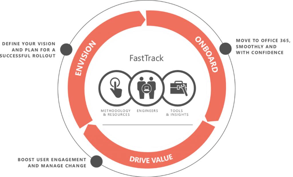 FastTrack для Microsoft 365