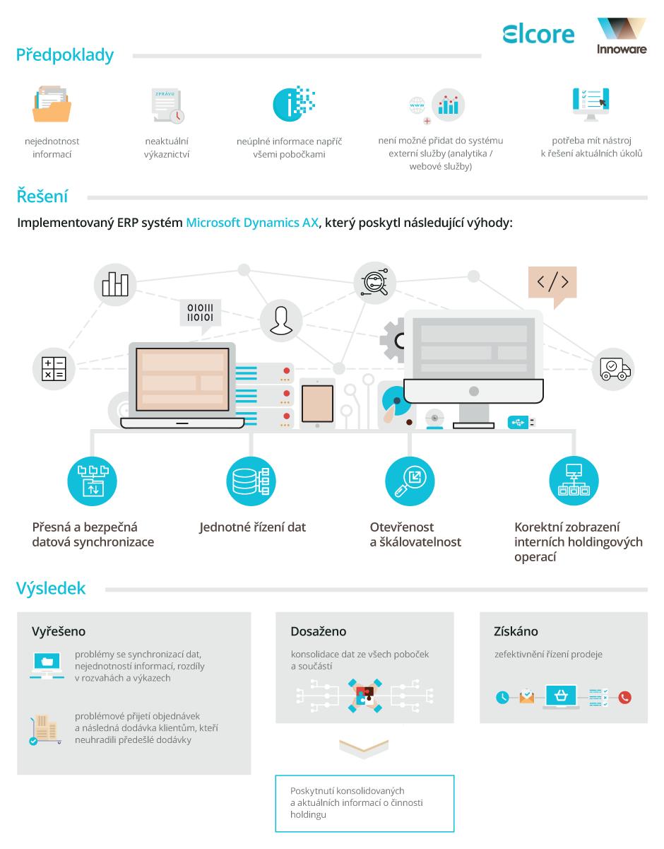 Implementace Microsoft Dynamics 365 AX v holdingu Elcore Group