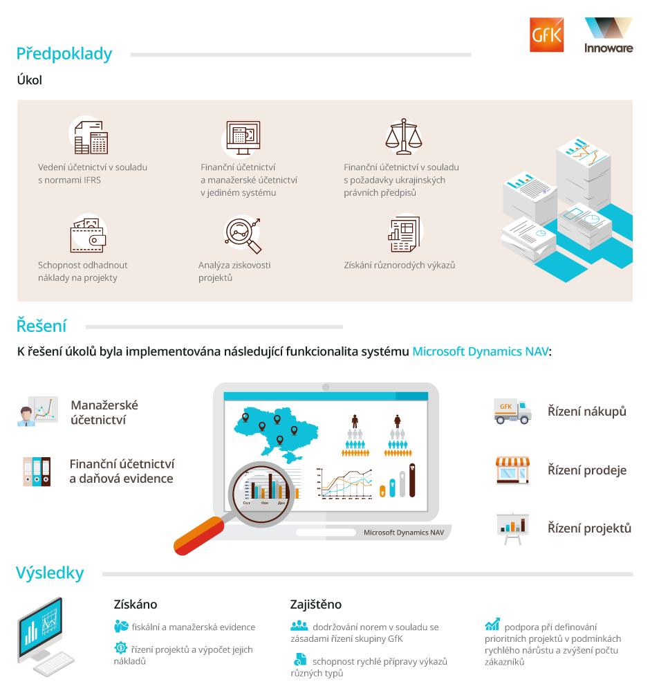 Implementace Microsoft Dynamics NAV ve společnosti GfK-Ukrajina