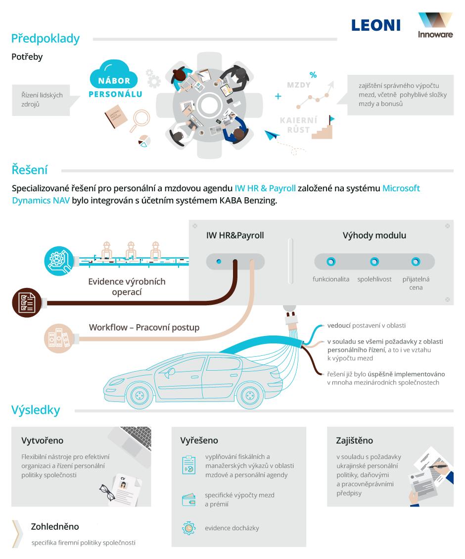 Implementace ІW HR&Payroll, oborového řešení Microsoft Dynamics NAV, ve společnosti LEONI