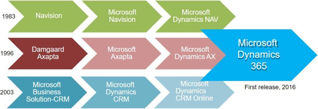Dynamics NAV, Dynamics AX a Dynamics CRM